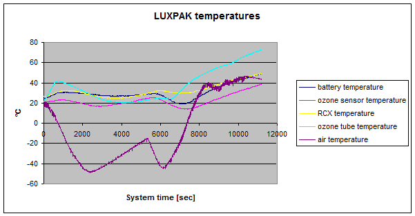 Fig. 7: Temperature profiles